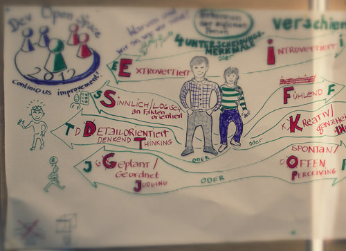 Graphic Recording beim Developer Open Space